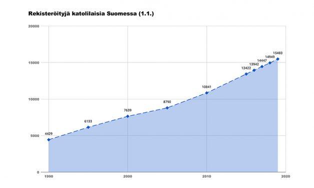 Hiippakunnan tilastot: katolilaisia lähes 15500