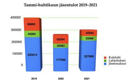 Talouden näkymiä keväällä 2021